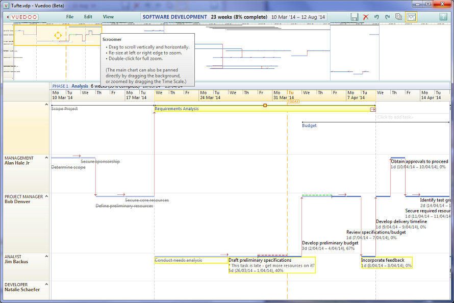 Edward Tufte Forum Project Management Graphics Or Gantt Charts